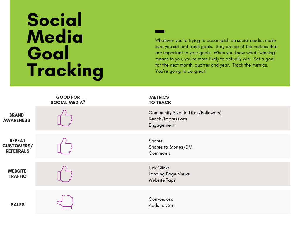 Whatever your goals are for your social media, make sure you're tracking metrics for them. Stay on top of the metrics that are important for your social media goals.